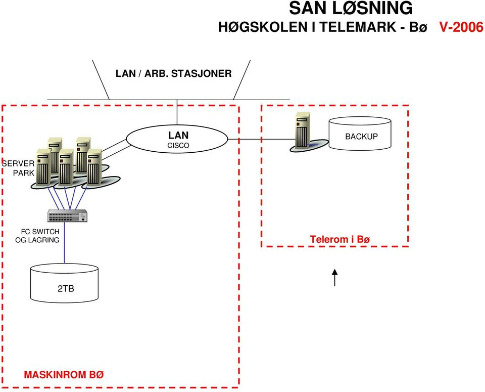 STASJONER LAN CISCO BACKUP SERVER