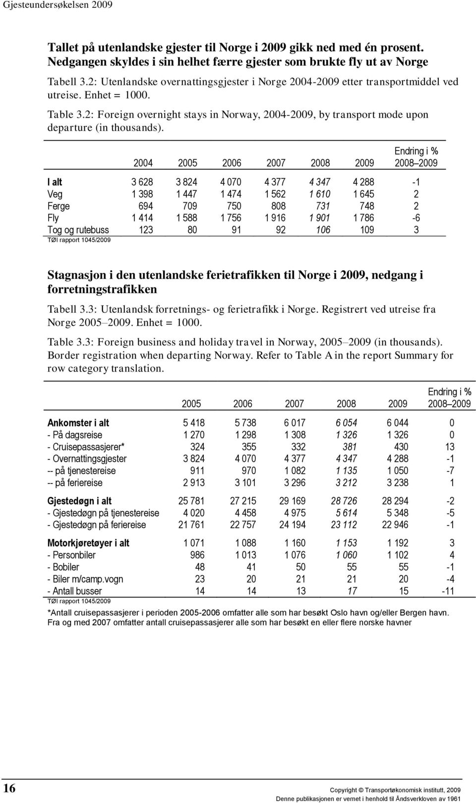 2: Foreign overnight stays in Norway, 2004-2009, by transport mode upon departure (in thousands).