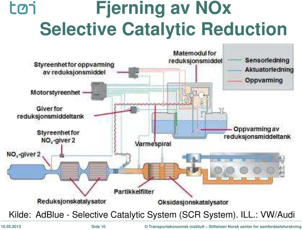 - Selective Catalytic System (SCR