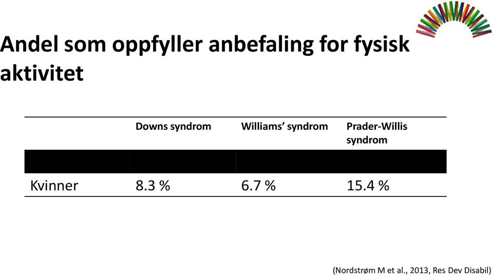 Prader-Willis syndrom Menn 7.1 % 22.2 % 25.