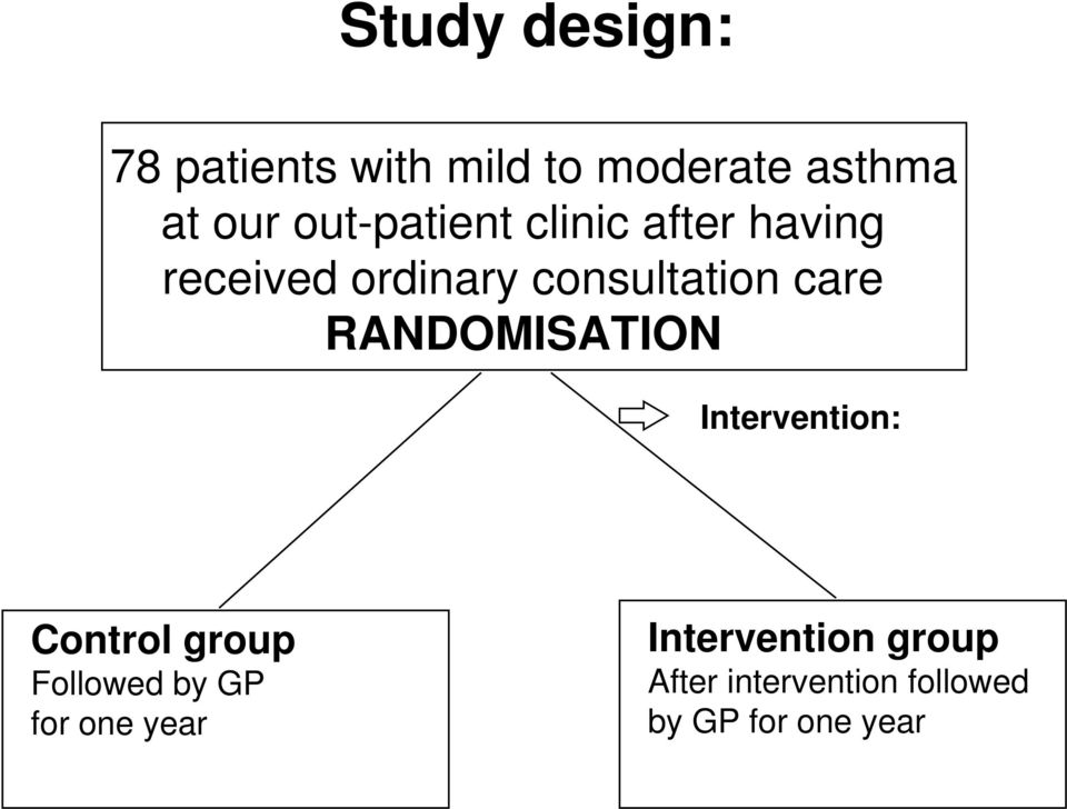 care RANDOMISATION Intervention: Control group Followed by GP for