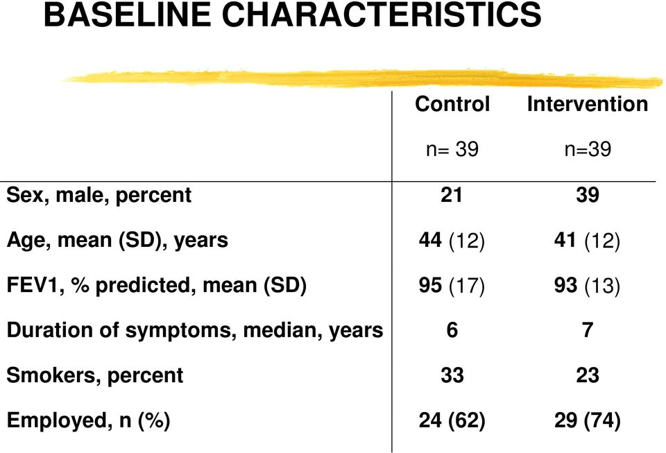 % predicted, mean (SD) 95 (17) 93 (13) Duration of symptoms,