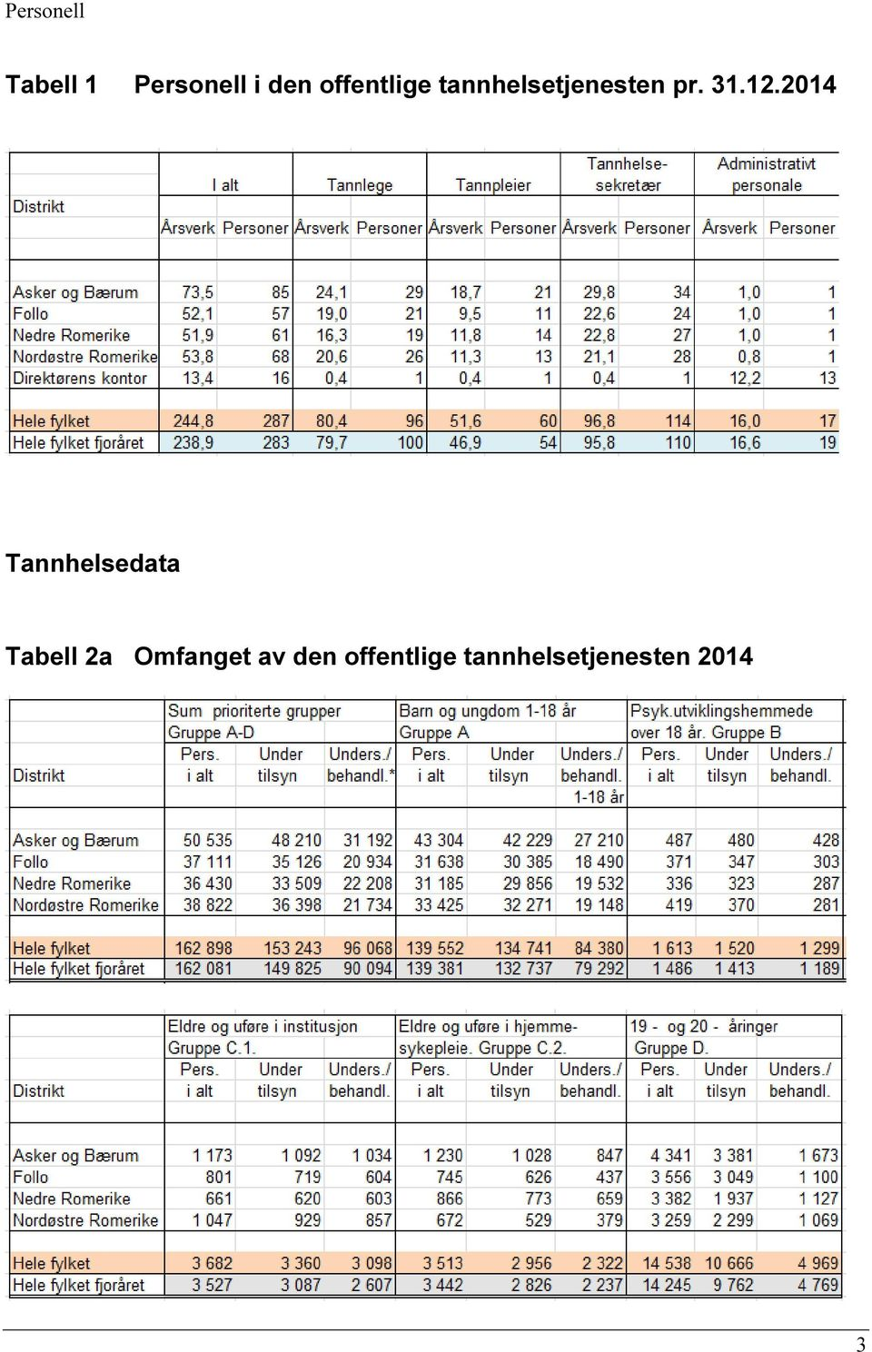 12.2014 Tannhelsedata Tabell 2a