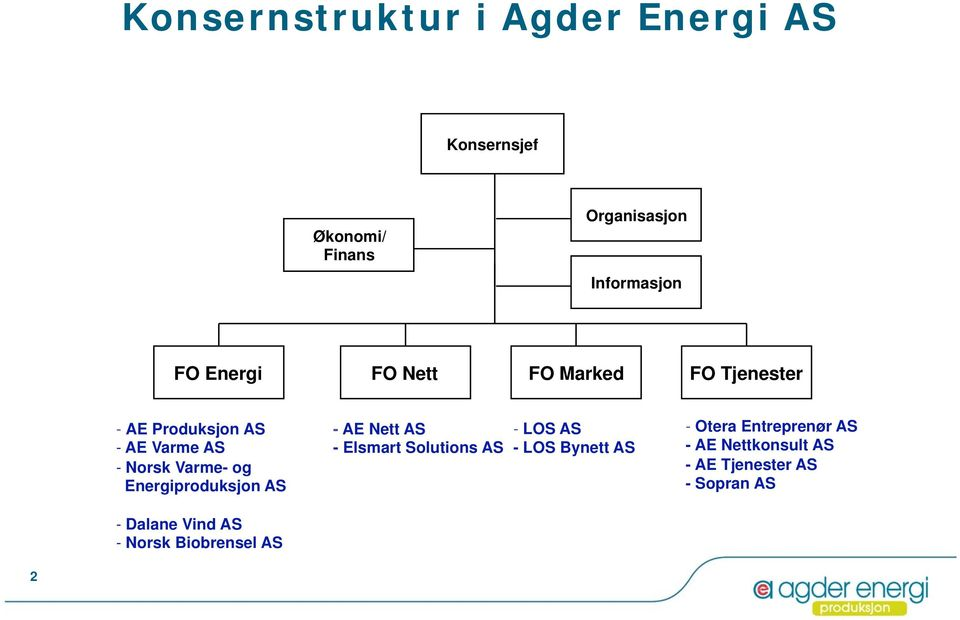 Energiproduksjon AS - Dalane Vind AS - Norsk Biobrensel AS - AE Nett AS - Elsmart Solutions