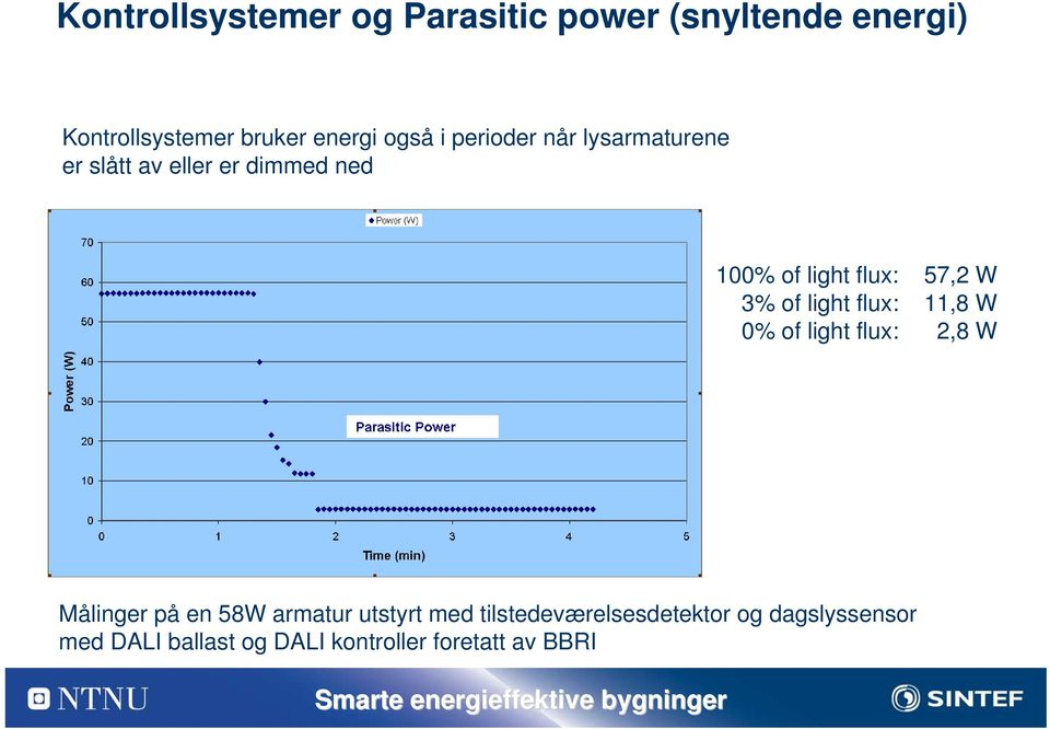 of light flux: 11,8 W 0% of light flux: 2,8 W Målinger på en 58W armatur utstyrt med