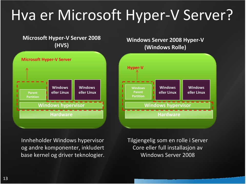 Partition Windows eller Linux Windows hypervisor Hardware Windows eller Linux Windows Parent Partition Windows eller Linux