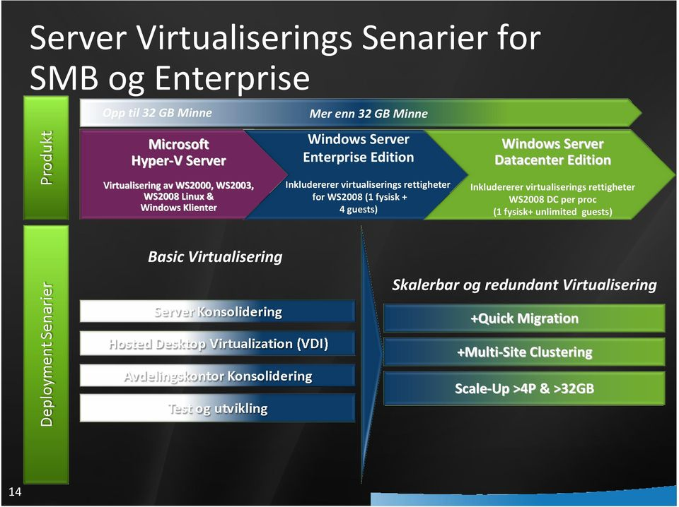 WS2008 (1 fysisk+ 4 guests) Windows Server Datacenter Edition Inkludererer virtualiserings rettigheter WS2008 DC per proc (1 fysisk+