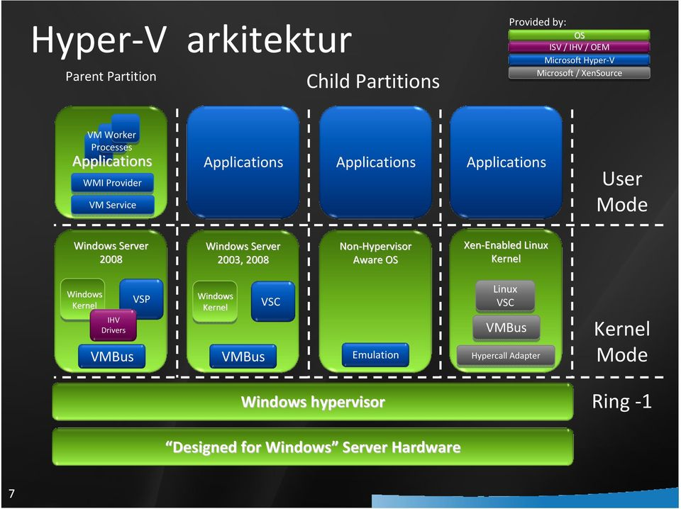 Windows Server 2003, 2008 Non-Hypervisor Aware OS Xen-Enabled Linux Kernel Windows Kernel IHV Drivers VMBus VSP Windows Kernel