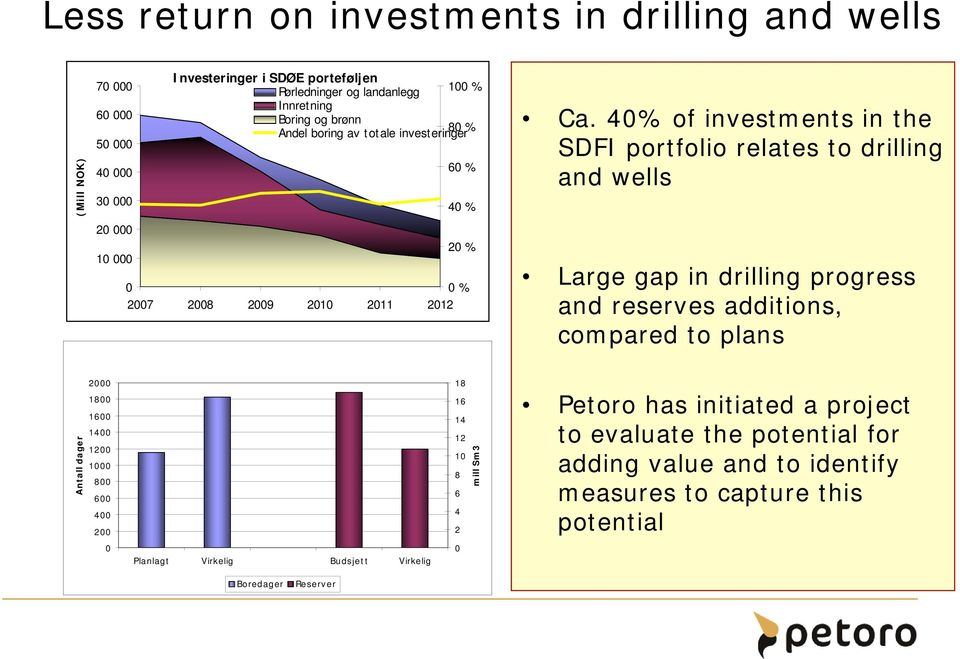 40% of investments in the SDFI portfolio relates to drilling and wells Large gap in drilling progress and reserves additions, compared to plans Antall dager 2000 1800 1600 1400 1200