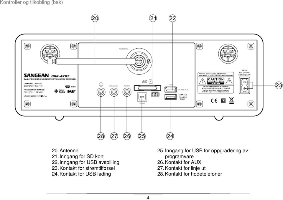 Kontakt for strømtilførsel 24. Kontakt for USB lading 25.
