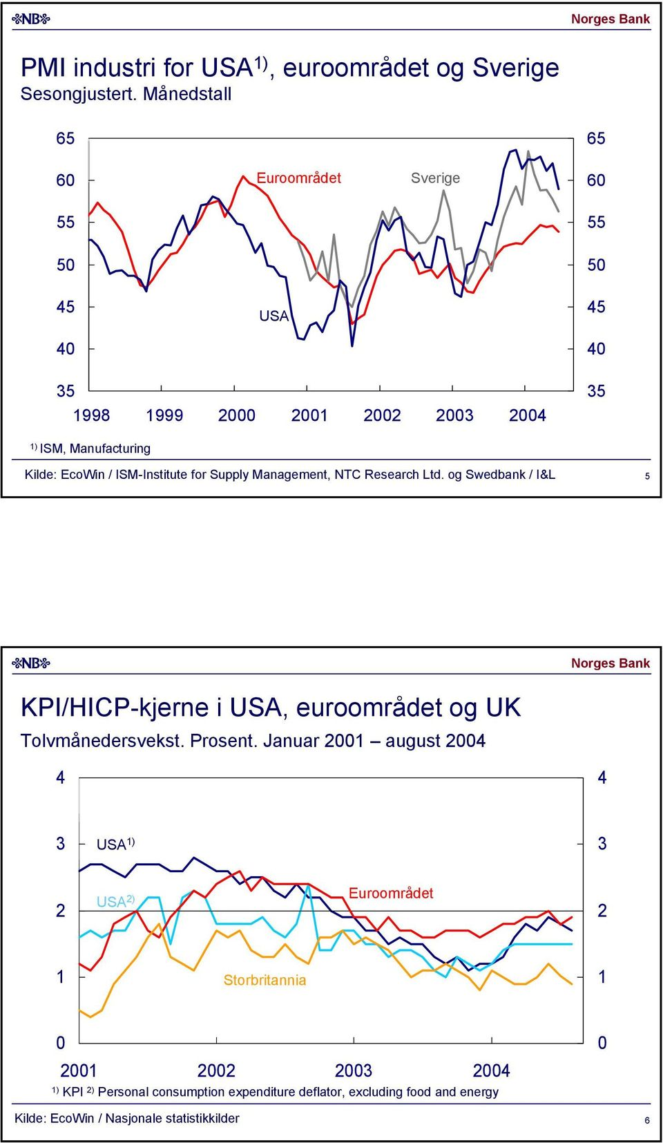 Management, NTC Research Ltd. og Swedbank / I&L KPI/HICP-kjerne i USA, euroområdet og UK Tolvmånedersvekst.