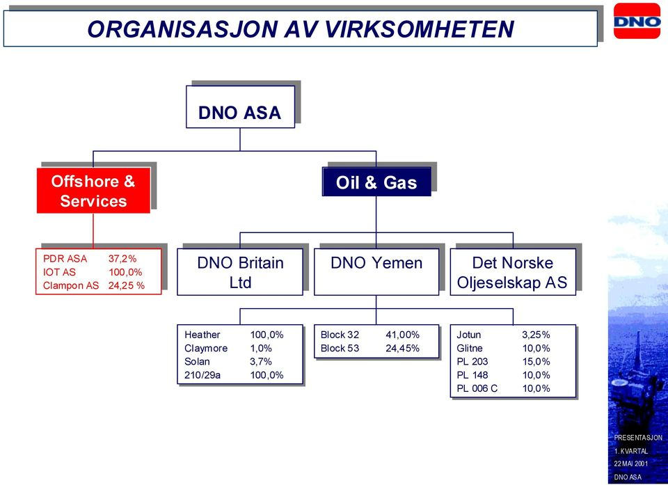 Britain Ltd Ltd DNO Yemen DNO Yemen Det Det Norske Norske Oljeselskap AS AS Heather 1,% Claymore 1,%