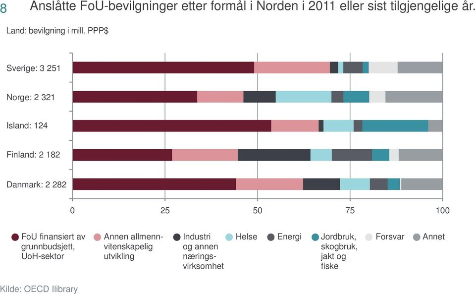 PPP$ Sverige: 3 25 Norge: 2 32 Island: 24 Finland: 2 82 Danmark: 2 282 0 25 50 75 00 FoU