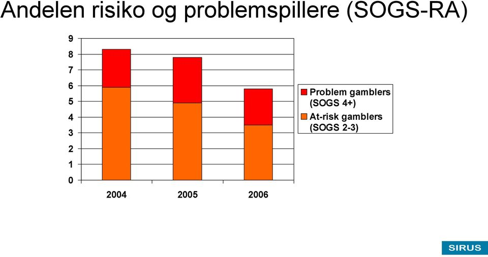 gamblers (SOGS 4+) At-risk