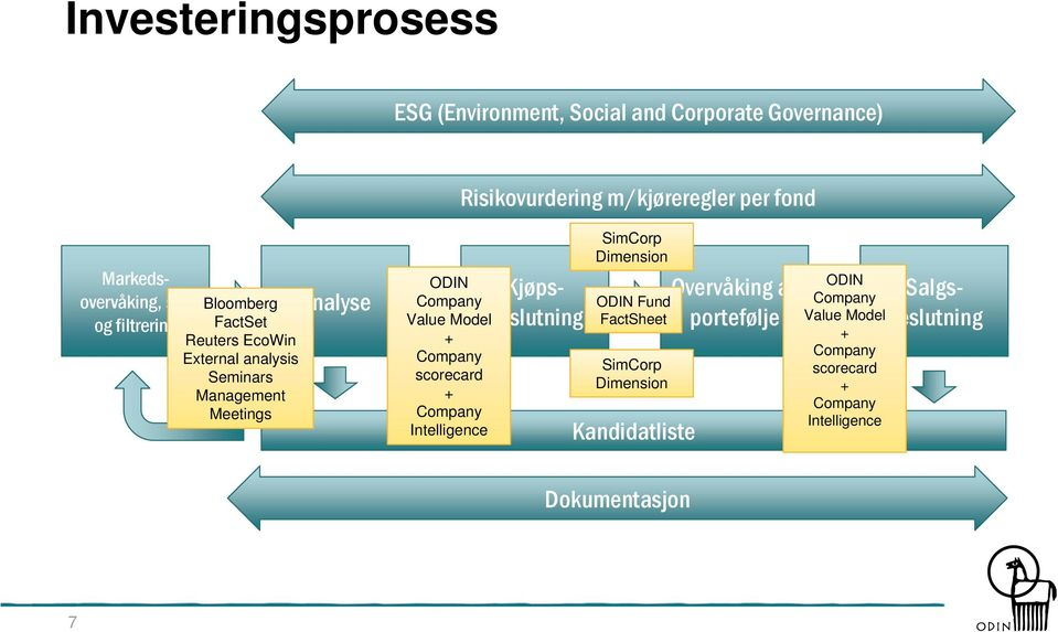 Meetings Analyse Company Value Model + Company scorecard + Company Intelligence Salgsbeslutning SimCorp Dimension Fund