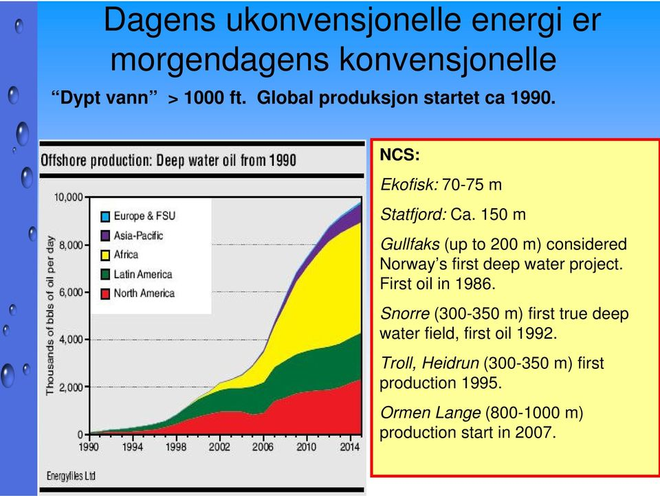 150 m Gullfaks (up to 200 m) considered Norway s first deep water project. First oil in 1986.