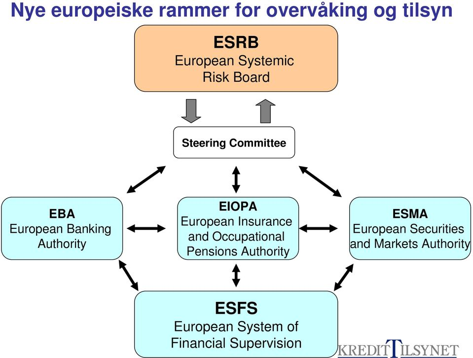European Insurance and Occupational Pensions Authority ESMA European