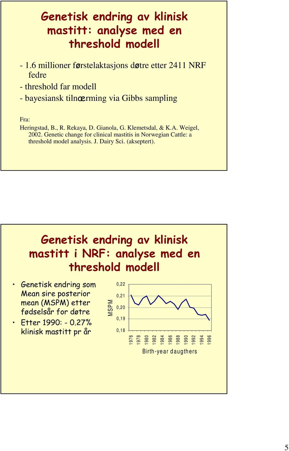 Gianola, G. Klemetsdal, & K.A. Weigel, 2002. Genetic change for clinical mastitis in Norwegian Cattle: a threshold model analysis. J. Dairy Sci. (akseptert).