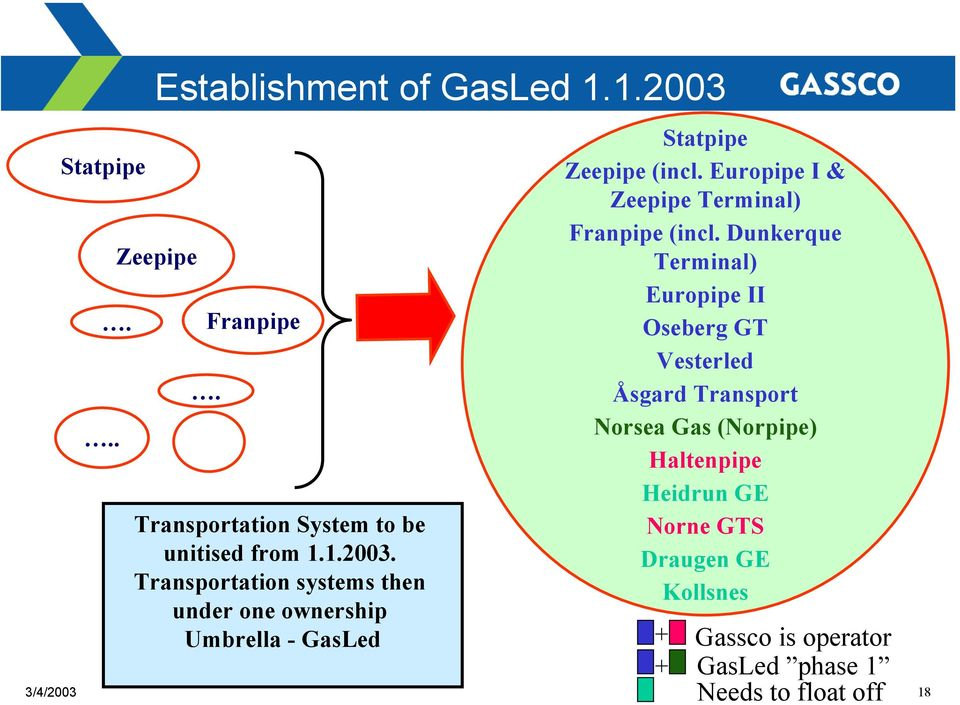 Transportation systems then under one ownership Umbrella - GasLed Statpipe Zeepipe (incl.