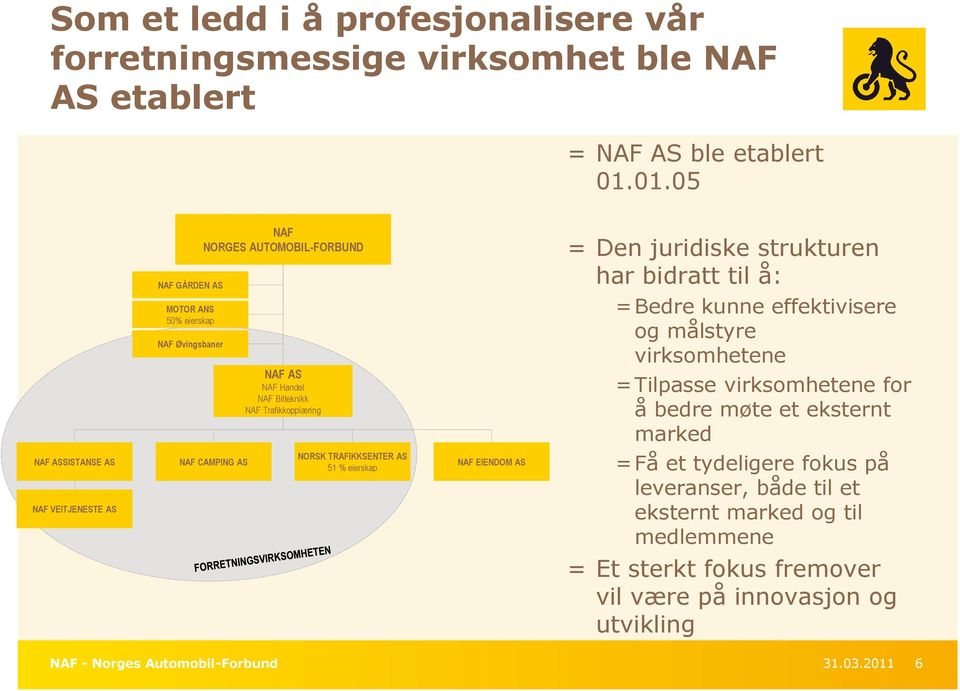 bidratt til å: = Bedre kunne effektivisere og målstyre virksomhetene = Tilpasse virksomhetene for å bedre møte et eksternt marked NAF ASSISTANSE AS NAF VEITJENESTE AS NAF
