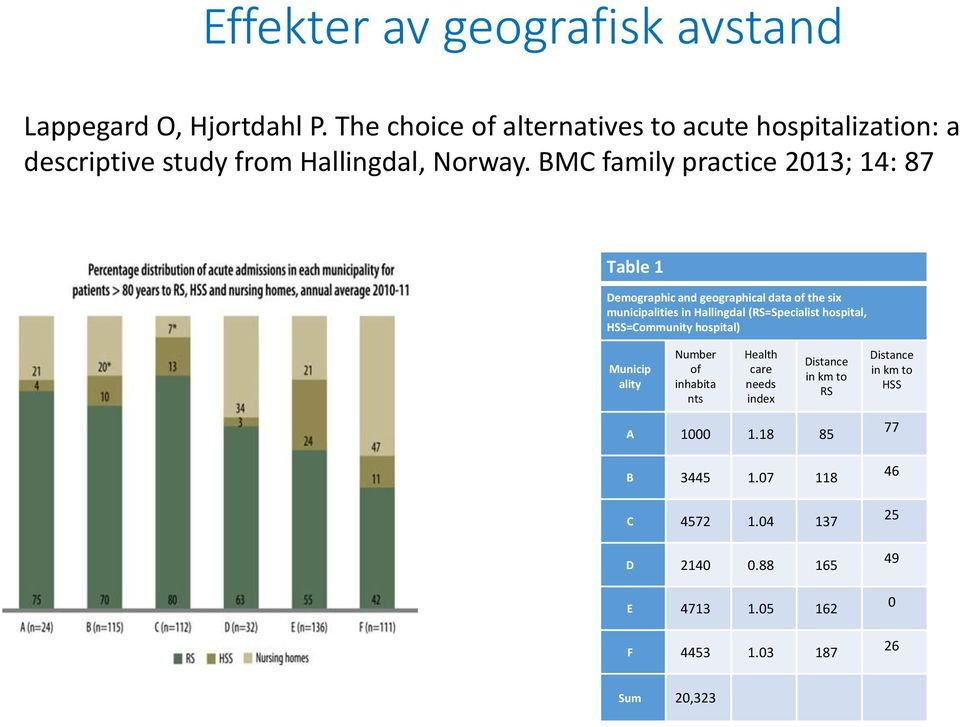 BMC family practice 2013; 14: 87 Table 1 Demographic and geographical data of the six municipalities in Hallingdal (RS=Specialist