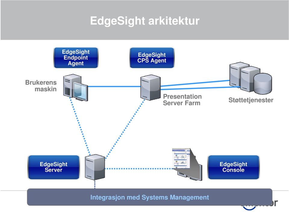 Presentation Server Farm Støttetjenester