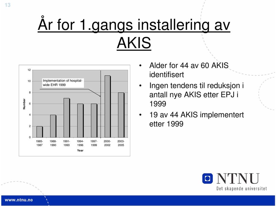 6 4 2 Implementation of hospitalwide EHR 1999 Ingen tendens til reduksjon i
