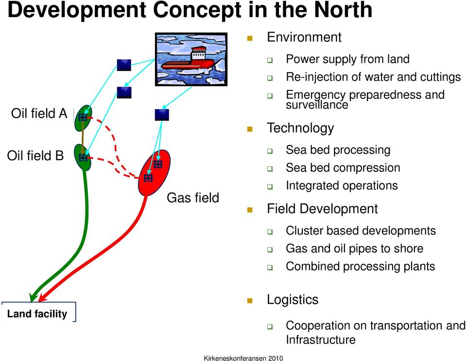 processing Sea bed compression Integrated operations Field Development Cluster based developments Gas and oil