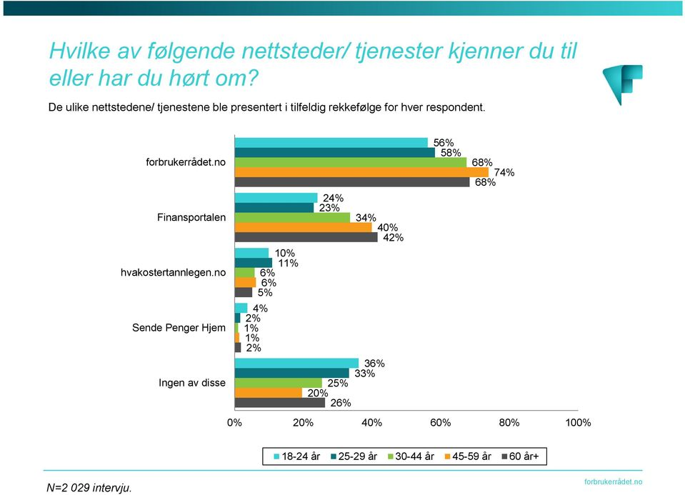 56% 58% 68% 74% 68% 24% 23% Finansportalen 34% 40% 42% 10% 11% hvakostertannlegen.
