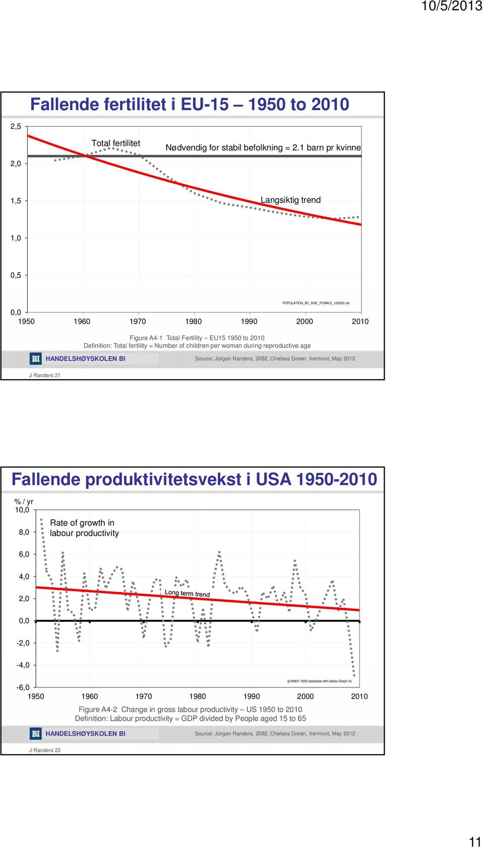 Green, Vermont, May J Randers Fallende produktivitetsvekst i USA 9- % / yr, 8, Rate of growth in labour productivity 6,,,, -, -, g8 database with slides Graph c -6, 9 96
