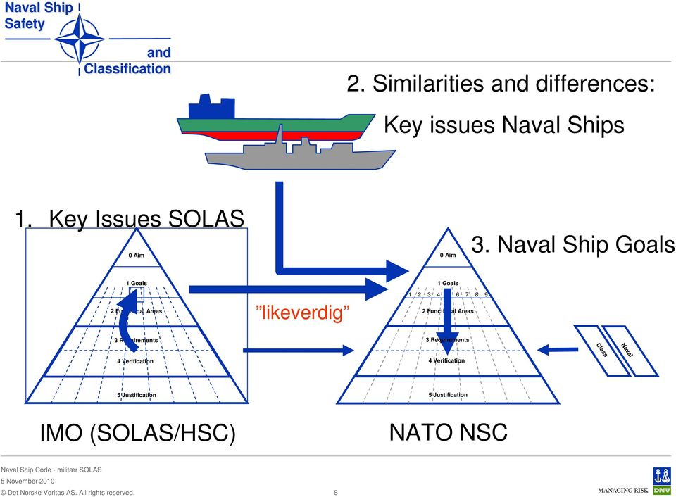 Naval Ship Goals 1 Goals 2 Functional Areas likeverdig 1 Goals 1 2 3 4 5 6 7 8 9 2