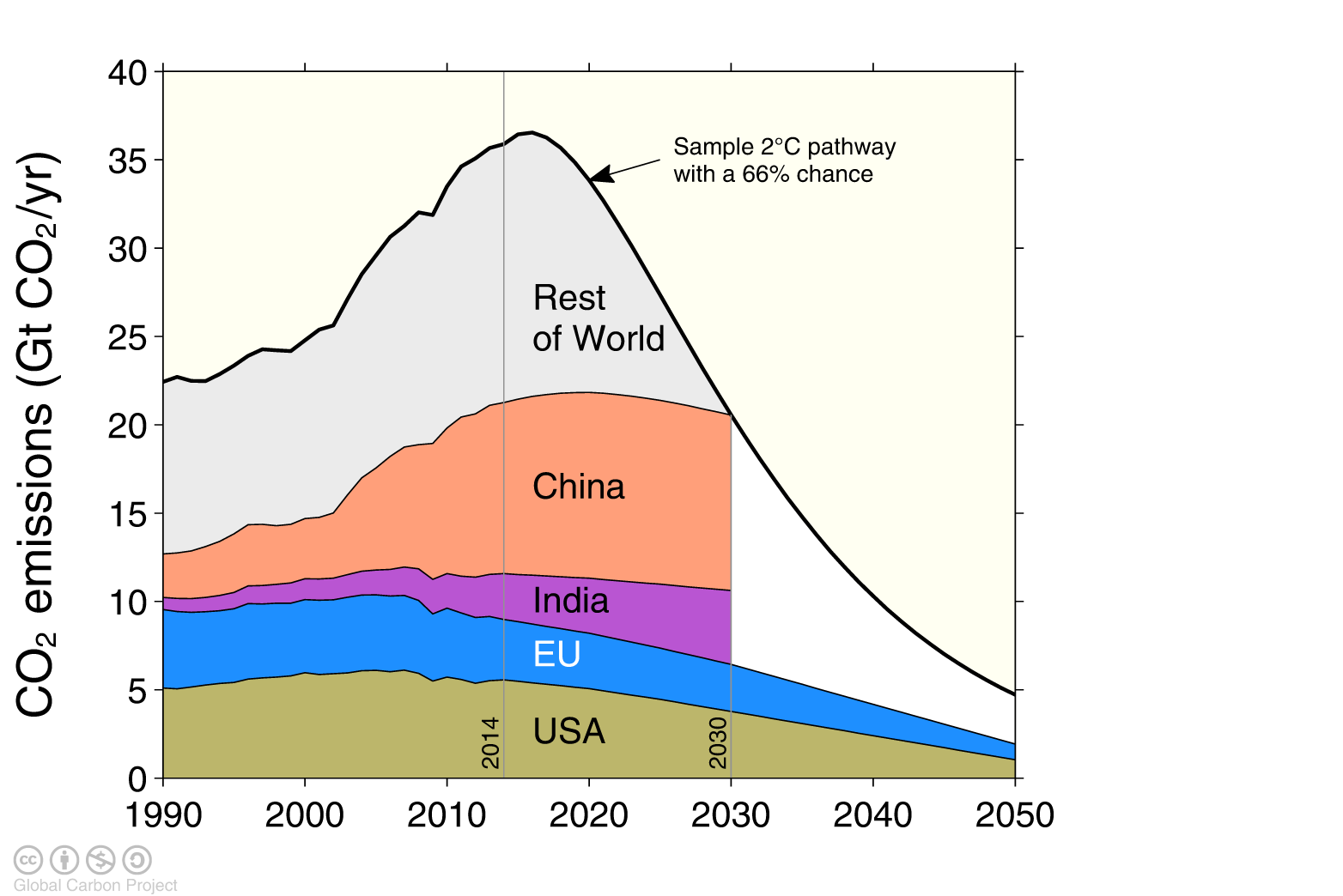 The emission pledges (INDCs) of the top-4 emitters The emission pledges from the US, EU, China, and India leave little