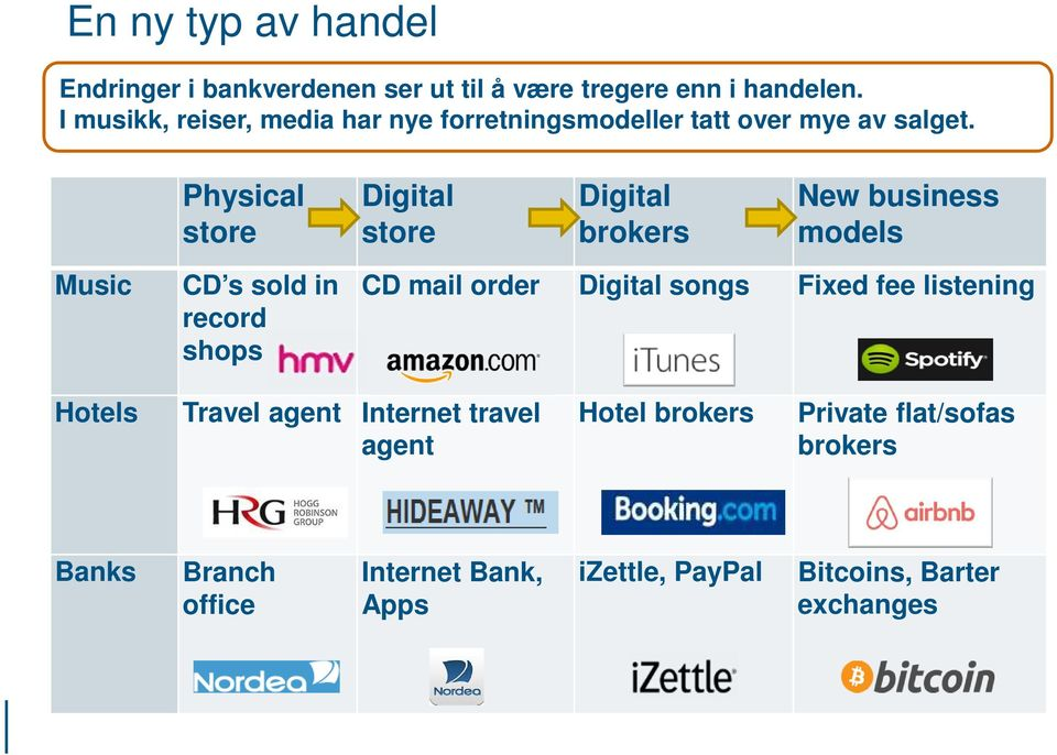 Physical store Digital store Digital brokers New business models Music CD s sold in record shops CD mail order Digital