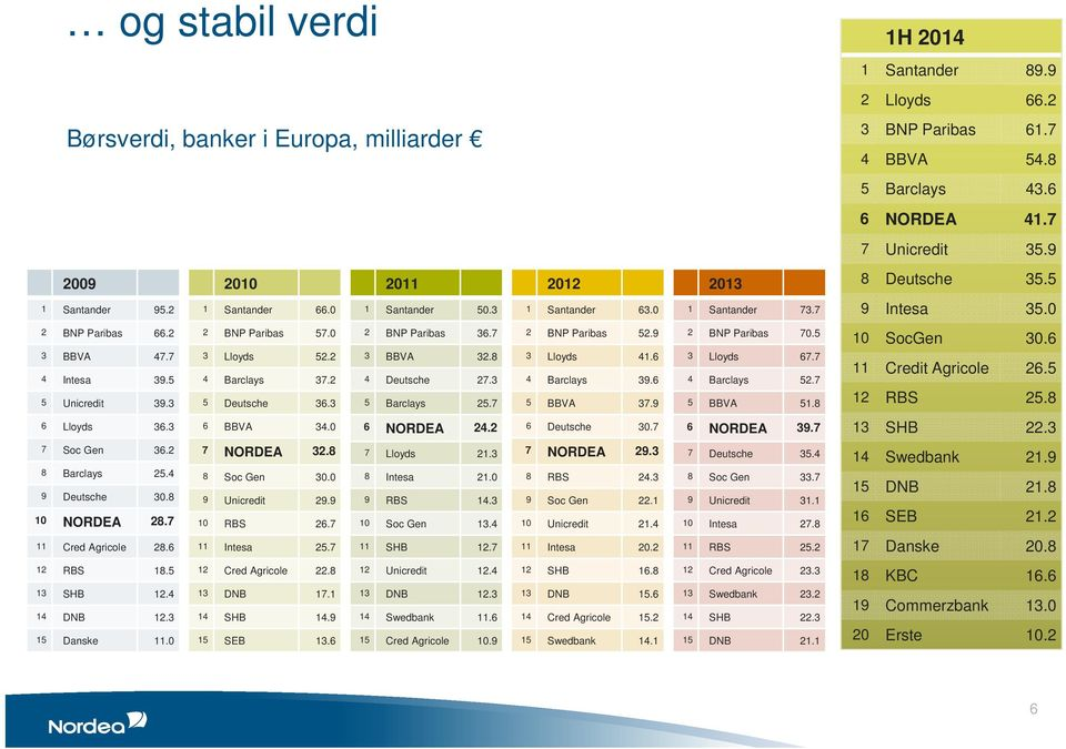5 5 Unicredit 39.3 2 BNP Paribas 57.0 3 Lloyds 52.2 4 Barclays 37.2 5 Deutsche 36.3 2 BNP Paribas 36.7 3 BBVA 32.8 4 Deutsche 27.3 5 Barclays 25.7 2 BNP Paribas 52.9 3 Lloyds 41.6 4 Barclays 39.