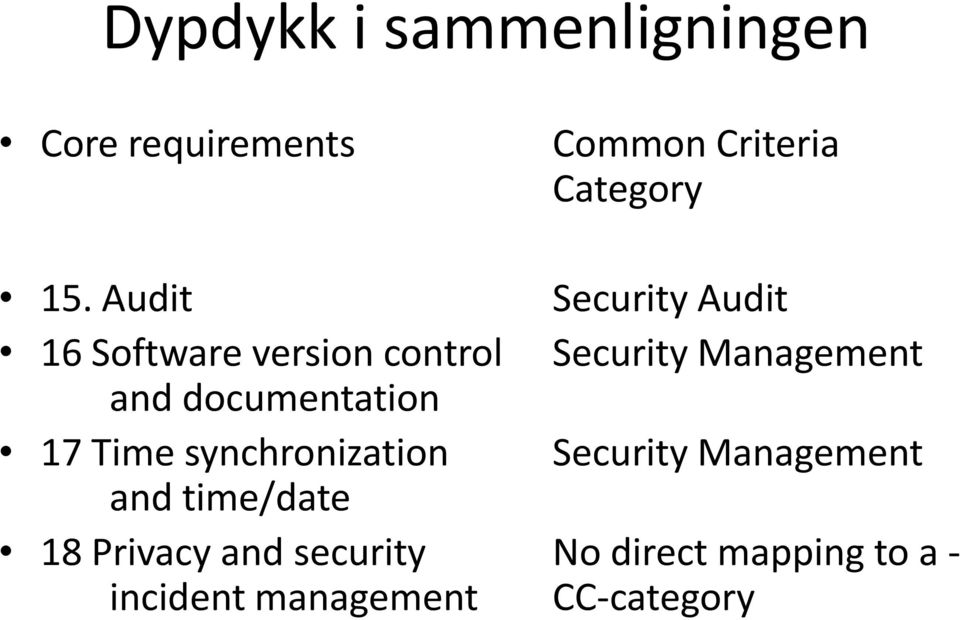 documentation 17 Time synchronization Security Management and time/date 18