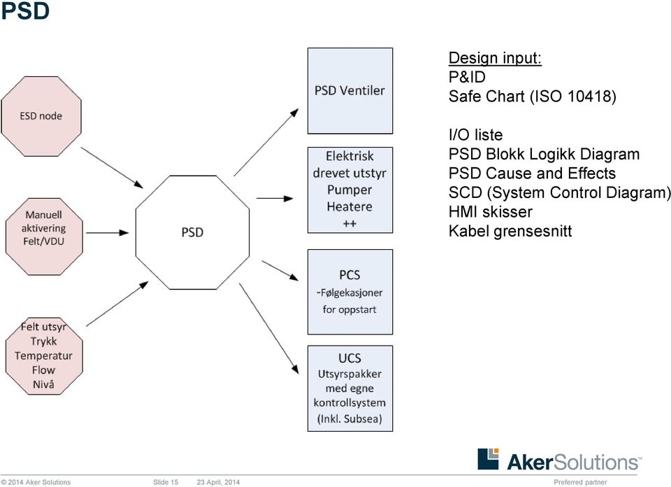Effects SCD (System Control Diagram) HMI skisser