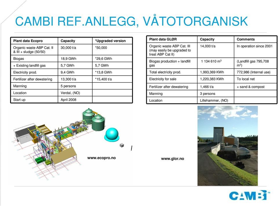 9,4 GWh *13,8 GWh Fertilizer after dewatering 13,300 t/a *15,400 t/a Manning Location 5 persons Verdal, (NO) Start up April 2008 Plant data GLØR Capacity Comments Organic waste ABP Cat.