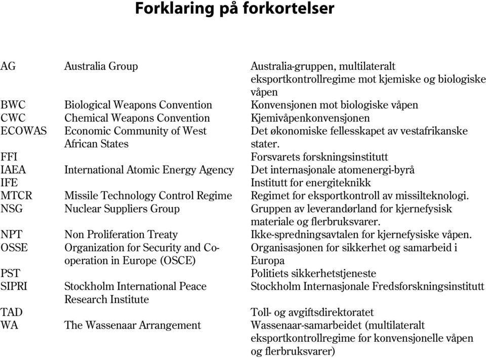 FFI Forsvarets forskningsinstitutt IAEA International Atomic Energy Agency Det internasjonale atomenergibyrå IFE Institutt for energiteknikk MTCR Missile Technology Control Regime Regimet for