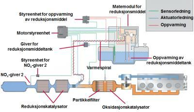Fjerning av NOx Selective Catalytic Reduction Kilde: AdBlue -