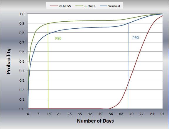 Figure 6: Cumulative Probability distribution for number of days