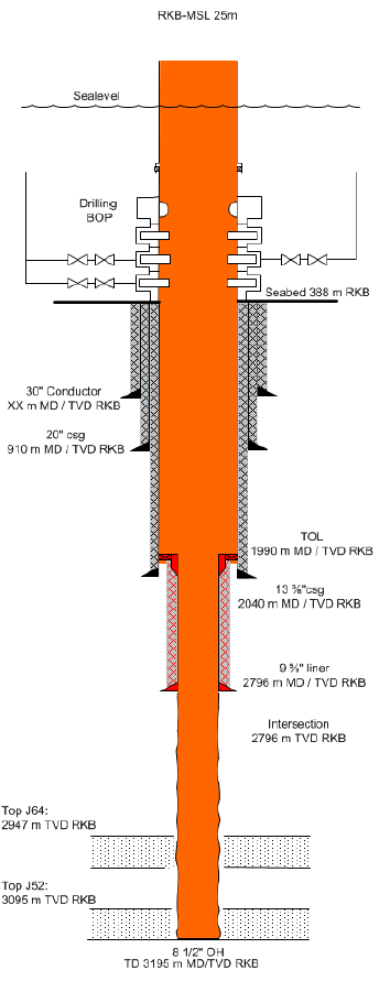 Figure 0-1: Well Schematic for well Juv (35/11-16). The overall probability of oil discovery is 23%. The fluid in the J64 and J52 reservoirs is expected to have a GOR of 189.
