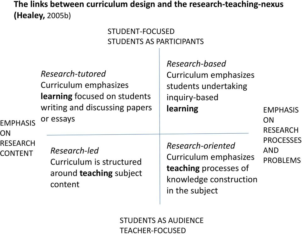 structured around teaching subject content Research based Curriculum emphasizes students undertaking inquiry based learning Research oriented