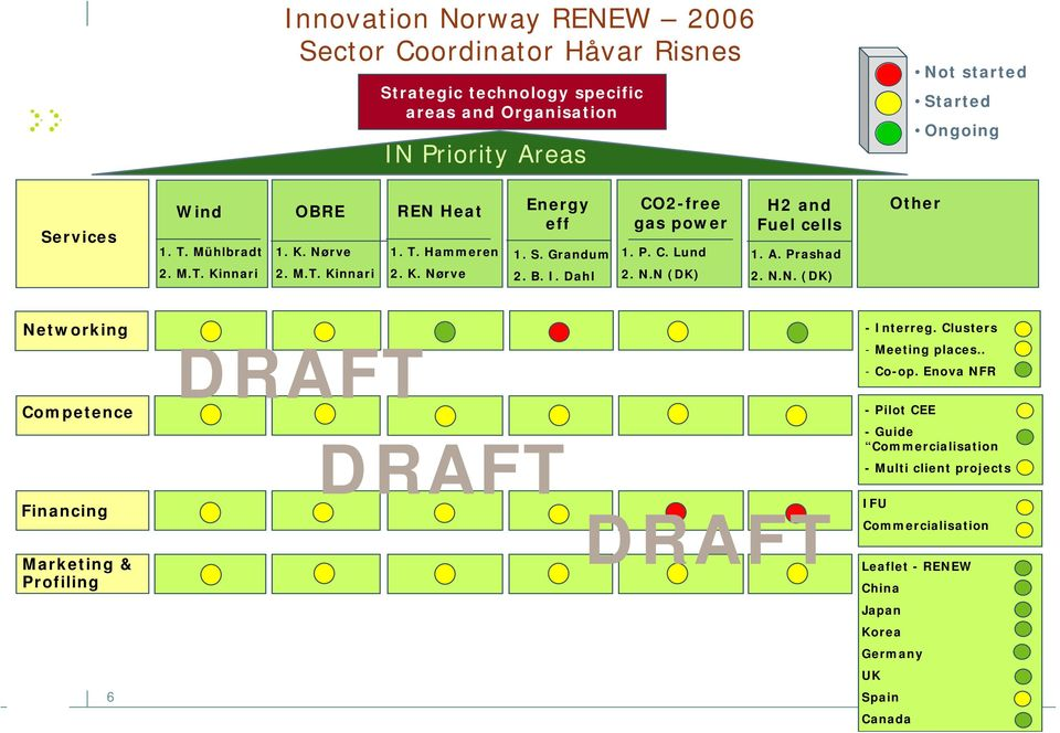 C. Lund 2. N.N (DK) H2 and Fuel cells 1. A. Prashad 2. N.N. (DK) Other Networking DRAFT - Interreg. Clusters - Meeting places.. - Co-op.