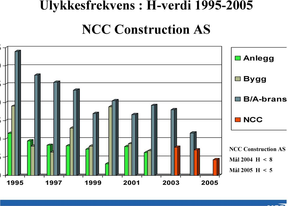 NCC NCC Construction AS Mål 2004 H < 8