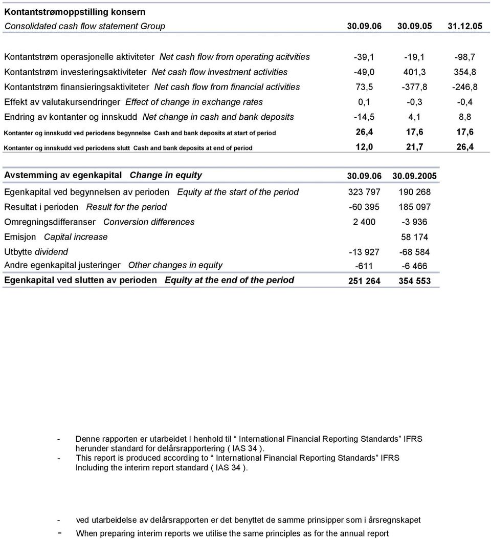 Kontantstrøm finansieringsaktiviteter Net cash flow from financial activities 73,5-377,8-246,8 Effekt av valutakursendringer Effect of change in exchange rates 0,1-0,3-0,4 Endring av kontanter og