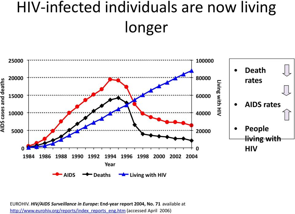 2004 Year AIDS Deaths Living with HIV 20000 People living with HIV EUROHIV.