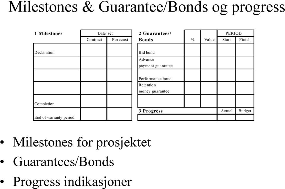 guarantee Performance bond Retention money guarantee Completion End of warranty
