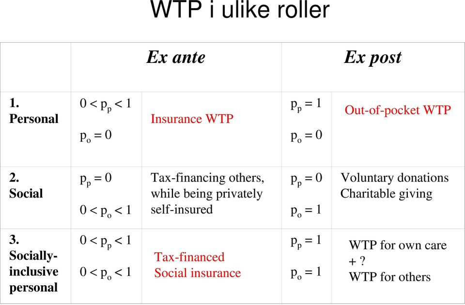Social p p = 0 0 < p o < 1 Tax-financing others, while being privately self-insured p p = 0 p o =