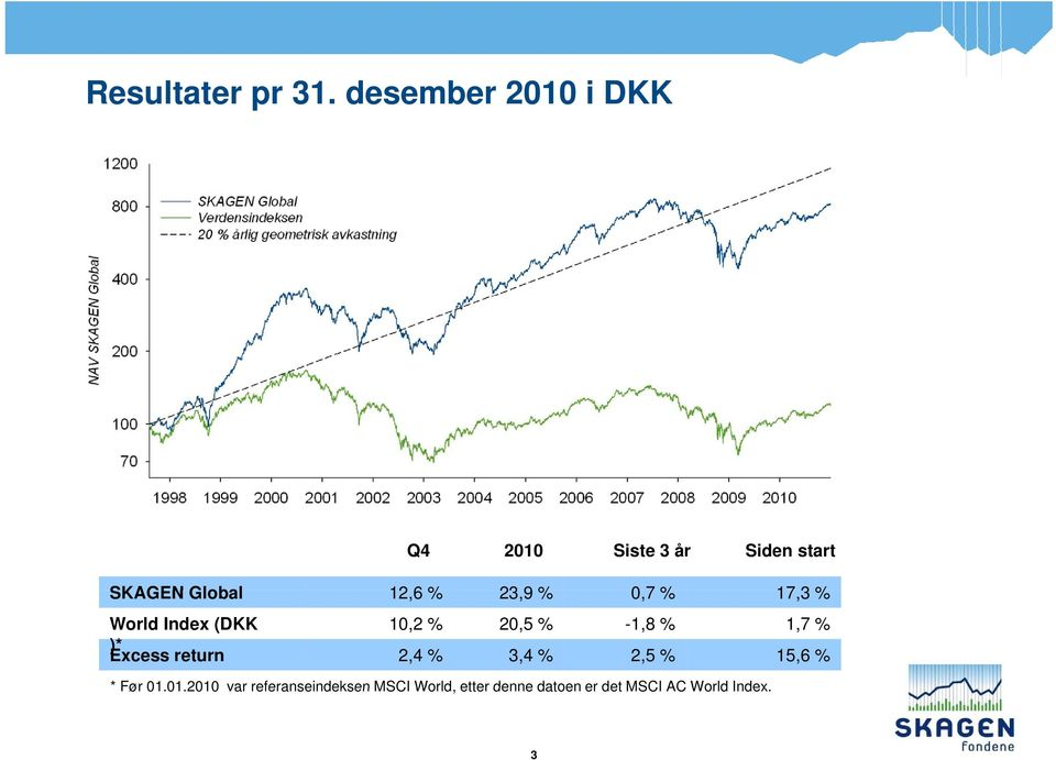 23,9 % 07% 0,7 17,3 % World Index (DKK )* Excess return 10,2 % 2,4 % 20,5