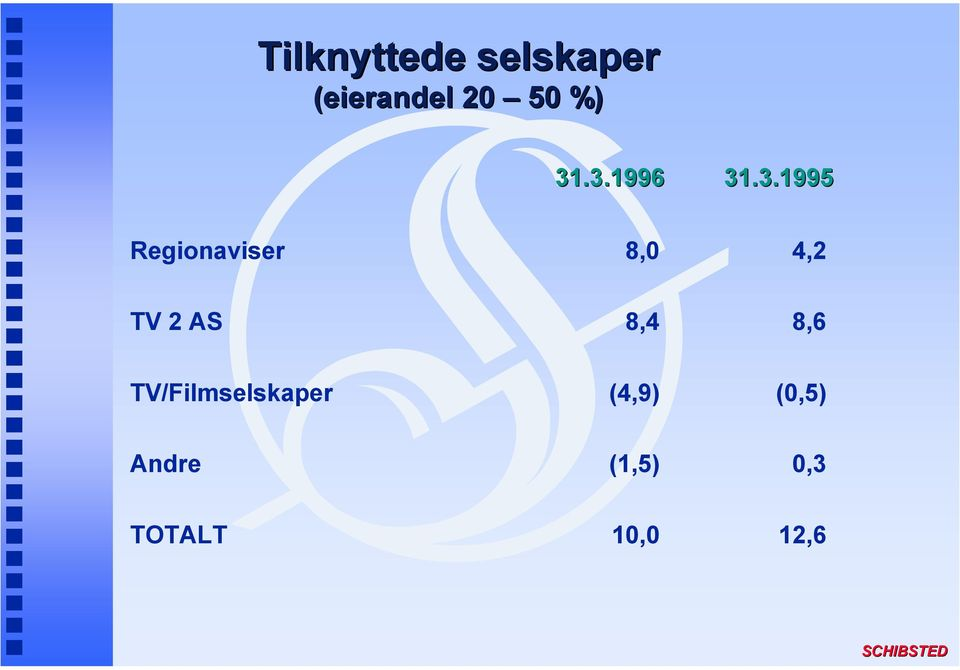 4,2 TV 2 AS 8,4 8,6 TV/Filmselskaper (4,9)